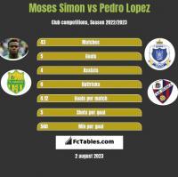 Moses Simon vs Pedro Lopez h2h player stats