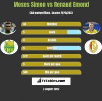 Moses Simon vs Renaud Emond h2h player stats