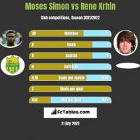 Moses Simon vs Rene Krhin h2h player stats