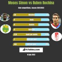 Moses Simon vs Ruben Rochina h2h player stats