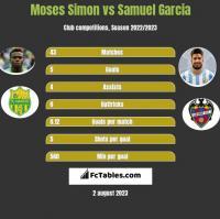 Moses Simon vs Samuel Garcia h2h player stats