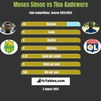 Moses Simon vs Tino Kadewere h2h player stats