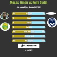 Moses Simon vs Remi Oudin h2h player stats