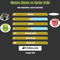 Moses Simon vs Karim Aribi h2h player stats
