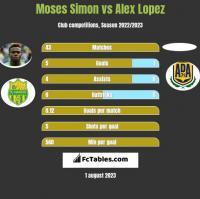 Moses Simon vs Alex Lopez h2h player stats
