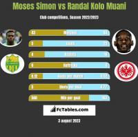 Moses Simon vs Randal Kolo Muani h2h player stats