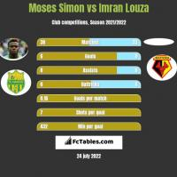 Moses Simon vs Imran Louza h2h player stats