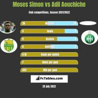 Moses Simon vs Adil Aouchiche h2h player stats