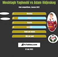 Moshtagh Yaghoubi vs Adam Vidjeskog h2h player stats