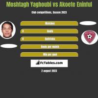 Moshtagh Yaghoubi vs Akoete Eninful h2h player stats