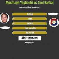 Moshtagh Yaghoubi vs Anel Raskaj h2h player stats