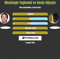 Moshtagh Yaghoubi vs Denis Oliynyk h2h player stats