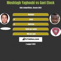 Moshtagh Yaghoubi vs Gael Etock h2h player stats