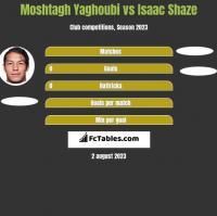 Moshtagh Yaghoubi vs Isaac Shaze h2h player stats
