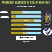 Moshtagh Yaghoubi vs Keaton Isaksson h2h player stats
