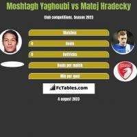 Moshtagh Yaghoubi vs Matej Hradecky h2h player stats