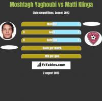 Moshtagh Yaghoubi vs Matti Klinga h2h player stats