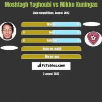 Moshtagh Yaghoubi vs Mikko Kuningas h2h player stats