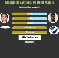 Moshtagh Yaghoubi vs Obed Malolo h2h player stats
