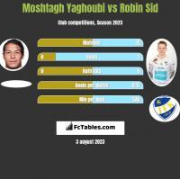 Moshtagh Yaghoubi vs Robin Sid h2h player stats