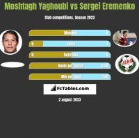 Moshtagh Yaghoubi vs Sergei Eremenko h2h player stats