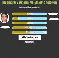Moshtagh Yaghoubi vs Maximo Tolonen h2h player stats