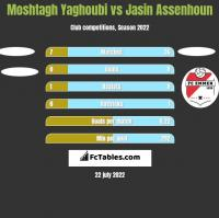 Moshtagh Yaghoubi vs Jasin Assenhoun h2h player stats