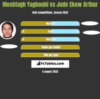 Moshtagh Yaghoubi vs Jude Ekow Arthur h2h player stats