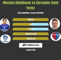 Mostafa Abdellaoue vs Alexander Ruud Tveter h2h player stats