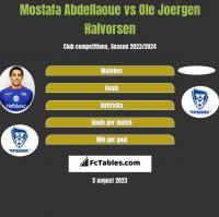 Mostafa Abdellaoue vs Ole Joergen Halvorsen h2h player stats