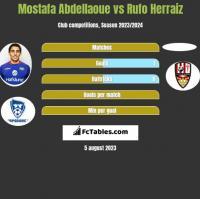 Mostafa Abdellaoue vs Rufo Herraiz h2h player stats