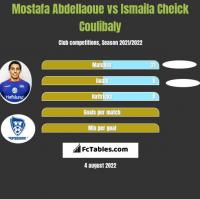 Mostafa Abdellaoue vs Ismaila Cheick Coulibaly h2h player stats