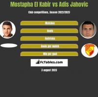 Mostapha El Kabir vs Adis Jahovic h2h player stats