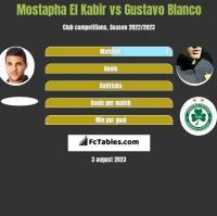 Mostapha El Kabir vs Gustavo Blanco h2h player stats