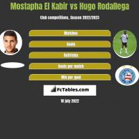 Mostapha El Kabir vs Hugo Rodallega h2h player stats