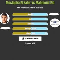 Mostapha El Kabir vs Mahmoud Eid h2h player stats