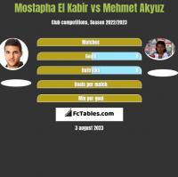 Mostapha El Kabir vs Mehmet Akyuz h2h player stats