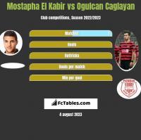 Mostapha El Kabir vs Ogulcan Caglayan h2h player stats