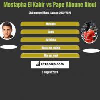 Mostapha El Kabir vs Pape Alioune Diouf h2h player stats