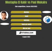 Mostapha El Kabir vs Paul Mukairu h2h player stats