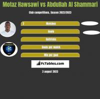 Motaz Hawsawi vs Abdullah Al Shammari h2h player stats