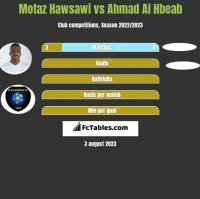 Motaz Hawsawi vs Ahmad Al Hbeab h2h player stats