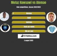 Motaz Hawsawi vs Alemao h2h player stats