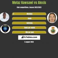 Motaz Hawsawi vs Alexis h2h player stats