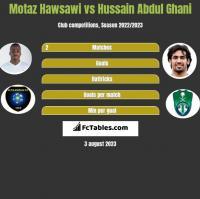Motaz Hawsawi vs Hussain Abdul Ghani h2h player stats