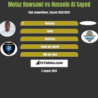 Motaz Hawsawi vs Hussein Al Sayed h2h player stats