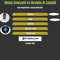 Motaz Hawsawi vs Ibrahim Al Zubaidi h2h player stats
