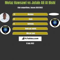 Motaz Hawsawi vs Jufain Ali Al Bishi h2h player stats