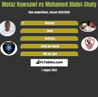 Motaz Hawsawi vs Mohamed Abdel-Shafy h2h player stats