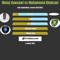Motaz Hawsawi vs Mohammed Khubrani h2h player stats
